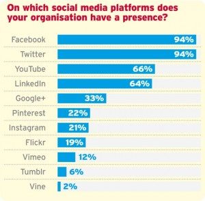 A list of social media platforms used by charities and nonprofits